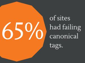 failing canonical tags